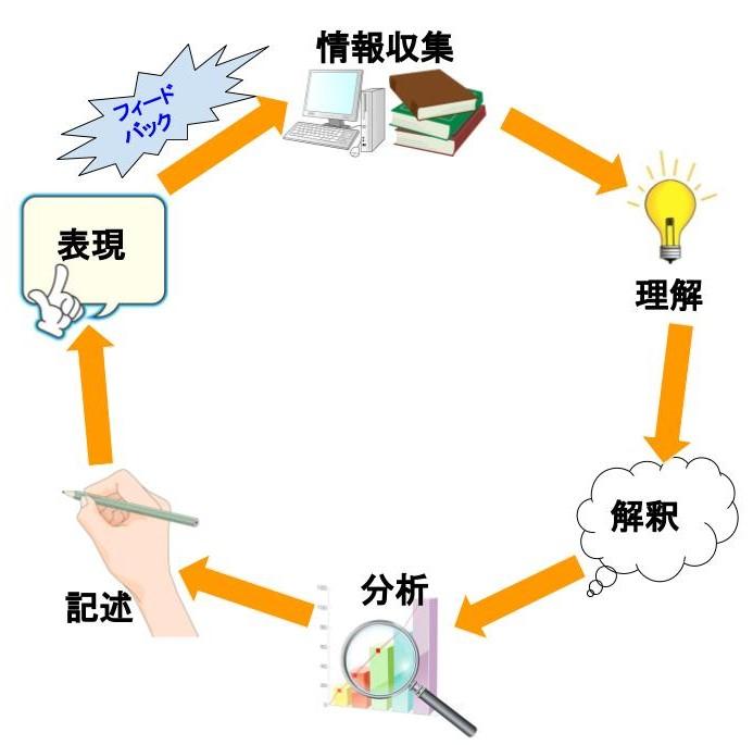 リテラシーの図 (2)